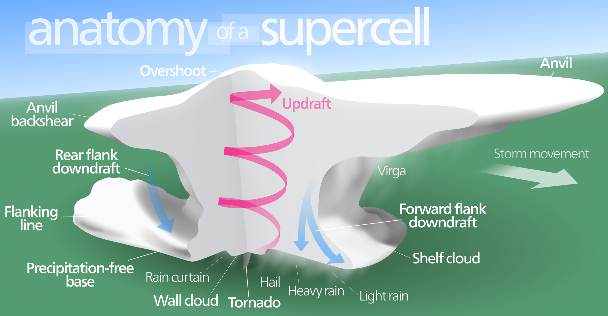 Diagram Of A Supercell In The Northern Hemisphere Supercell Wall Cloud Supercell Thunderstorm