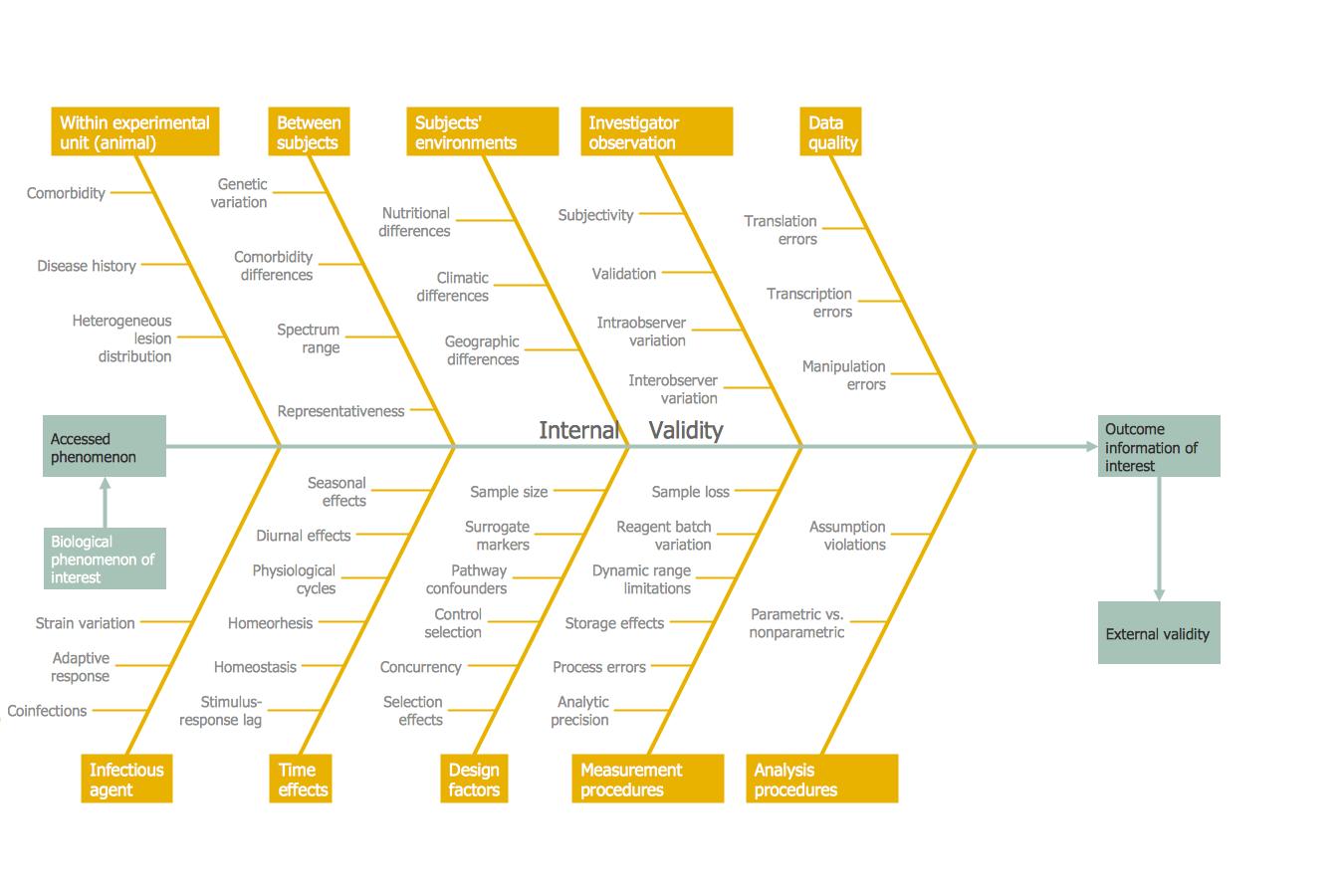 management fishbone diagram increase in productivity [ 1350 x 900 Pixel ]