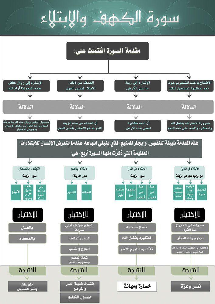 قرآن كريم سورة الكهف مترجمة بالانجليزية و الفرنسية الموسوعة التعليمية Learnpedia Learn Islam Quran Tafseer Quran