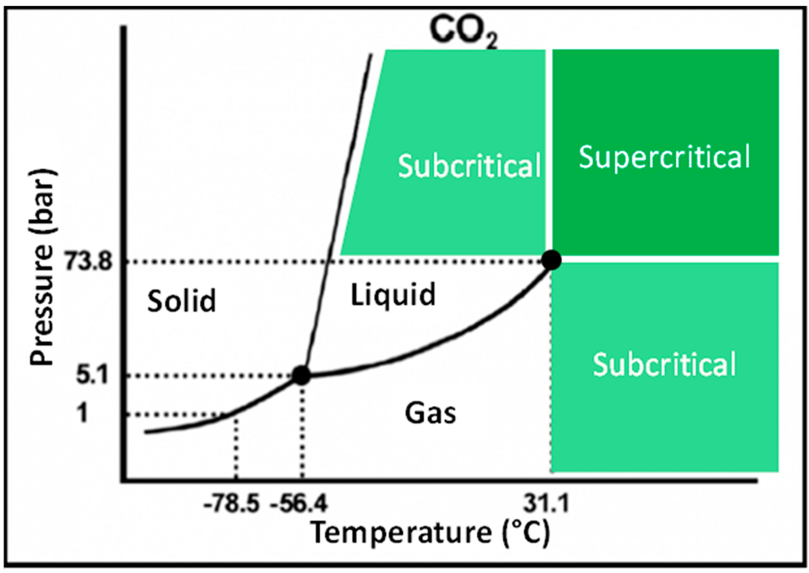 medium resolution of supercritical phase diagram of co2 printable diagram