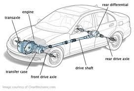 A Motor Vehicle S Driveline Or Drivetrain Consists Of The Parts Train Excluding Engine