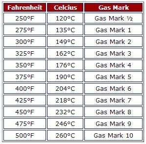 Oven Temperature Equivalent Chart  Fahrenheit Celcius Gas Mark