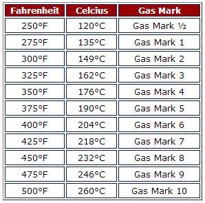 Oven temperature equivalent chart - Fahrenheit, Celcius ...