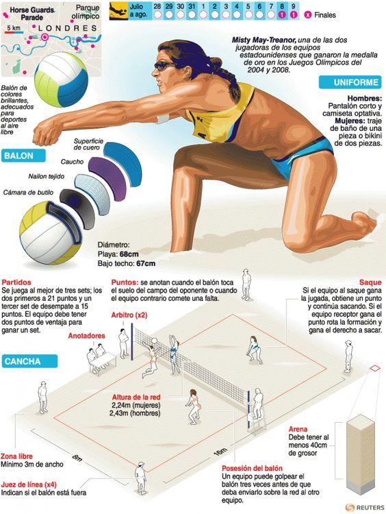 Resumen Del Voleibol Infografias Proyectos De Educacion Fisica Voleibol Playa Deportes Voleibol Entrenar Voleibol
