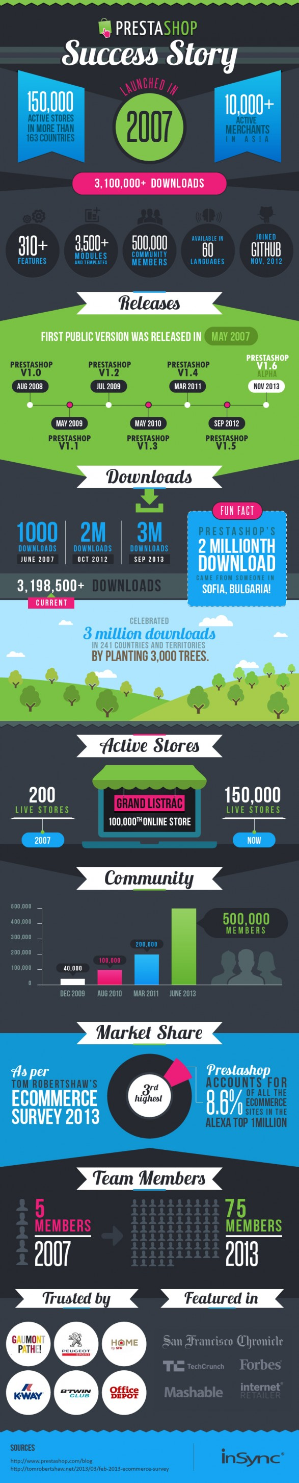 Infographic: The PrestaShop Success Story http://bit.ly/1eVSDR2