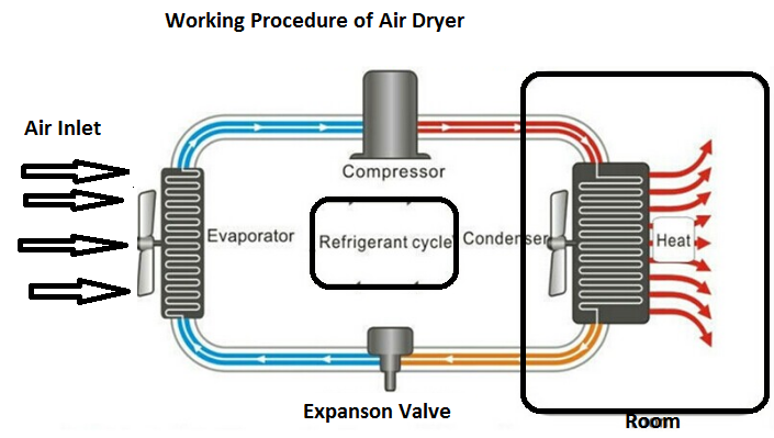 Machine Parts How ones maintenance of Air Dryer
