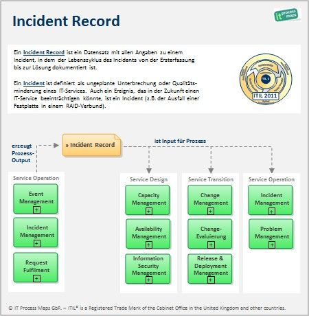 itil incident record definition und datenfluss http