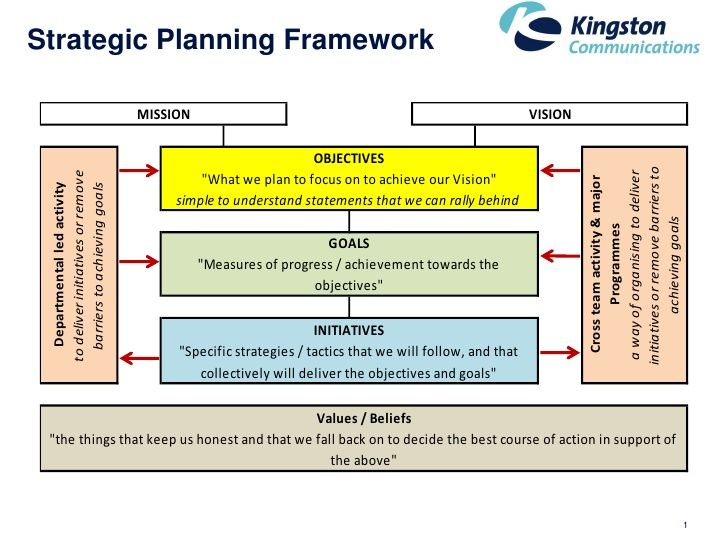 One Page Strategic Plan Template Planning Pinterest Template