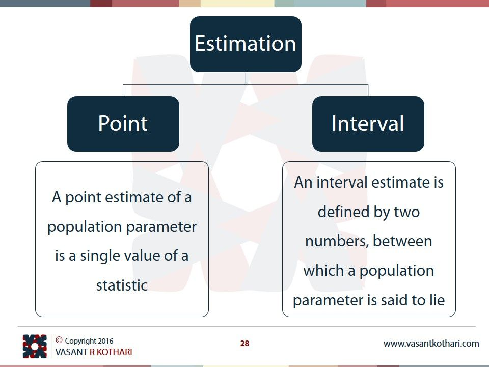Estimation Point Vs Interval Statistics Math Data Science Deep