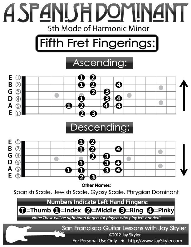 Guitar Fingering Chart A Spanish Dominant Scale Diagram By Jay
