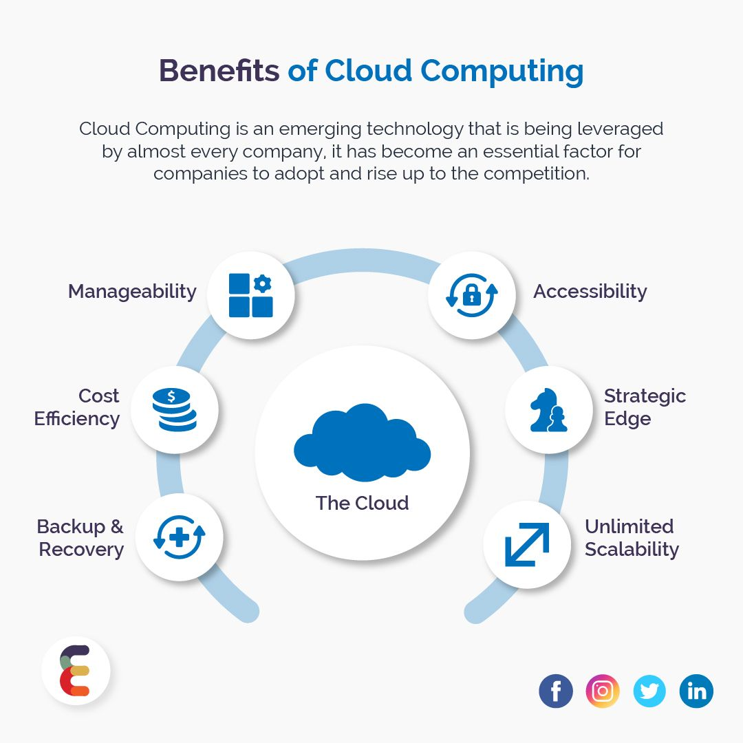 Benefits Of Cloud Computing Cloud Computing Benefits Of Cloud Computing Emerging Technology