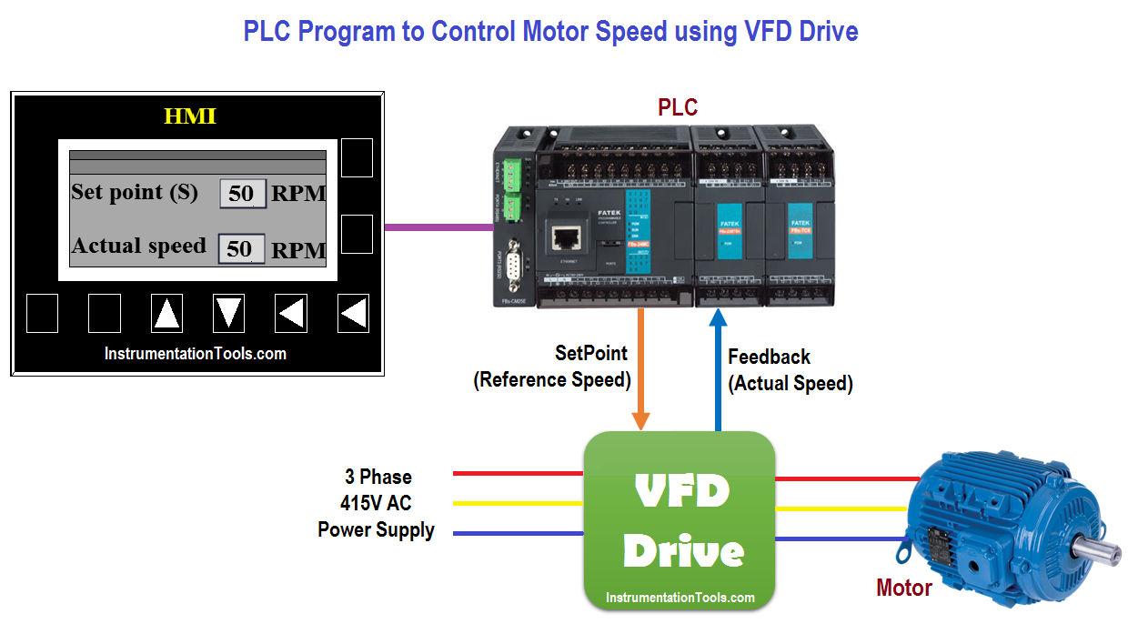 Motor Speed Control Using Vfd And Plc Programming Motor Speed Ladder Logic Plc Programming