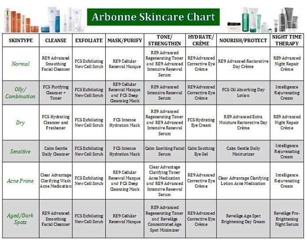 Love this skin-types overview!! Simple reference chart for purely healthy skin!  #ArbonnePureSummer Hollyhan.myarbonne.com