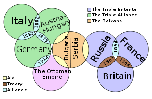 Alliances was one of the four main causes of the war. Europe had a ...
