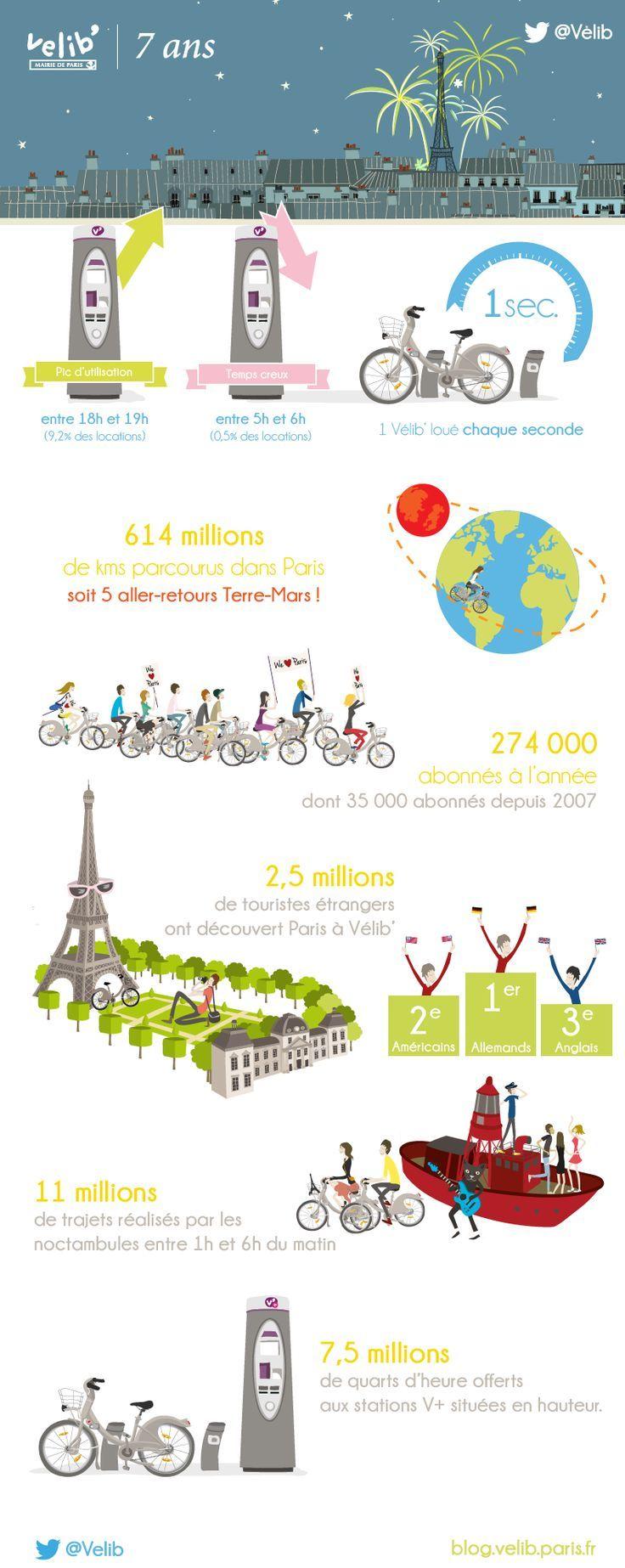 Infographie: Résultats après 7 ans - 'Vélib' à Paris.....programme de location de vélo: