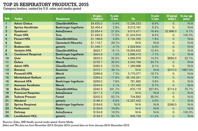 Top 25 Respiratory Products 2014 2015 Medical Marketing Respiratory Respiratory System