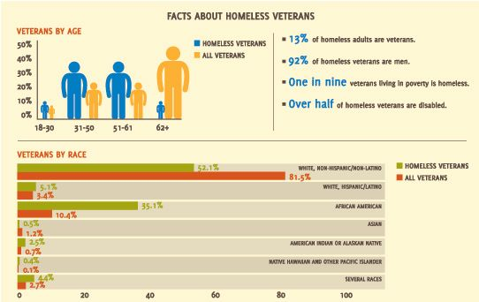 """sociology research paper on homelessness Homelessness among veterans: self-inflicted or  for this paper, """"homelessness among veterans  the authors are researchers at the department of sociology, ."""