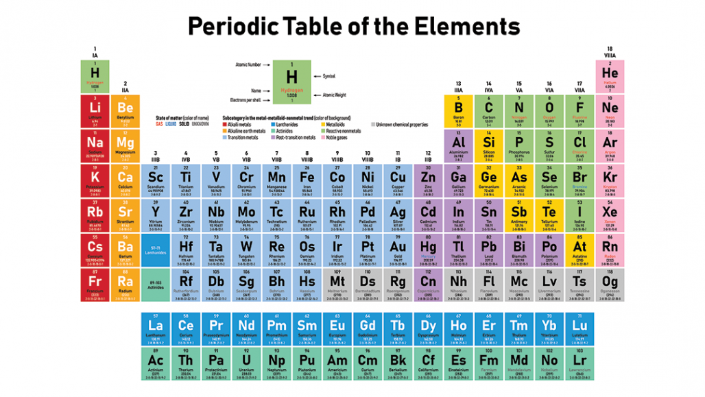 Scientists Say Periodic Table Periodic Table Element Chemistry