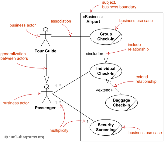 Major Elements Of Business Use Case Uml Diagram 2 It