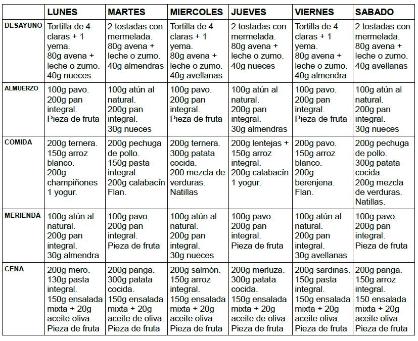 Dieta 4000 calor as musculacion para principiantes for Dieta definicion