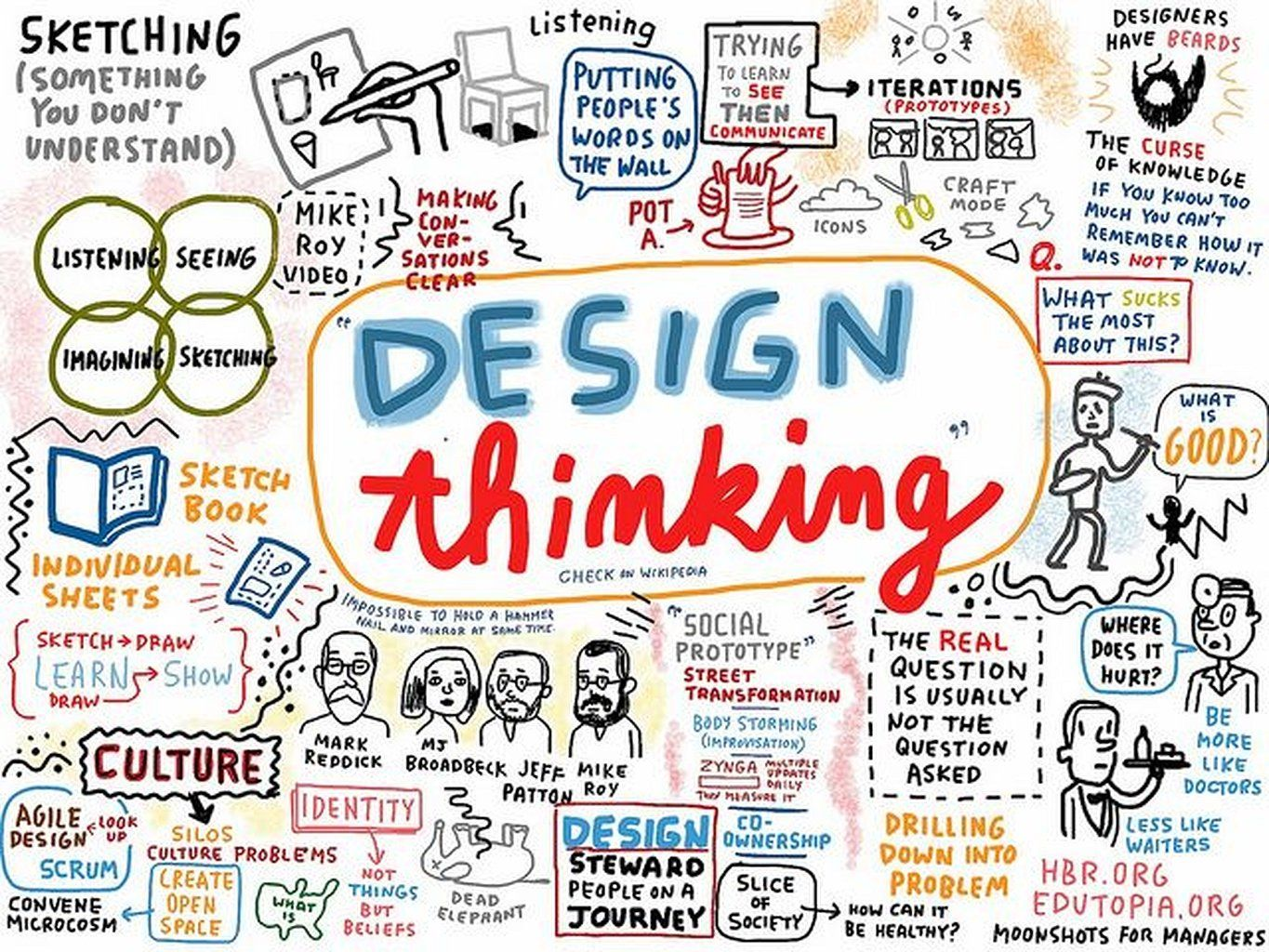 Workplace Design Ideas Work Spaces is part of Mind map design, Workplace design, Design thinking process, Creative mind map, Map design, Experience design - Workplaces are continuously evolving  Try to remember that nothing is static in regards to workplaces or hiring  The solution of producing an incredible workplace doesn't lie in making workpl…