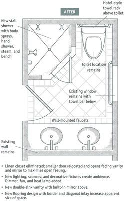 Web Image Gallery Bathroom Layouts that Work Fine Homebuilding Article small bathroom