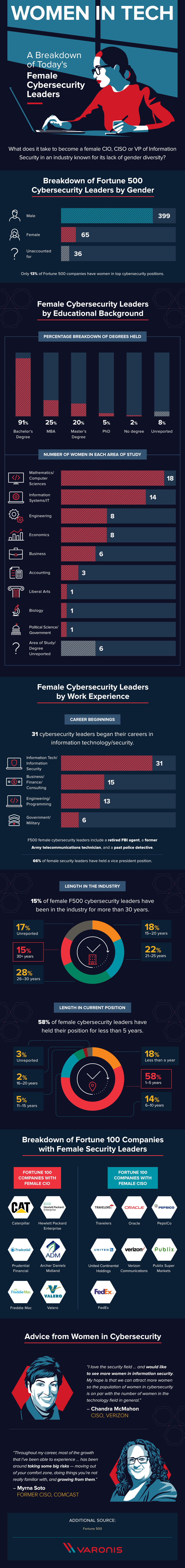 Women in Tech: The Anatomy of a Female Cybersecurity Leader - #infographic