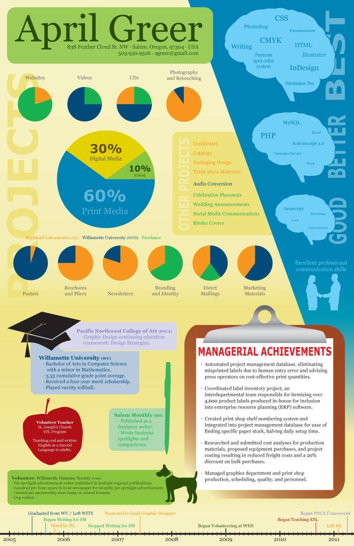 Infographic resume photoshop