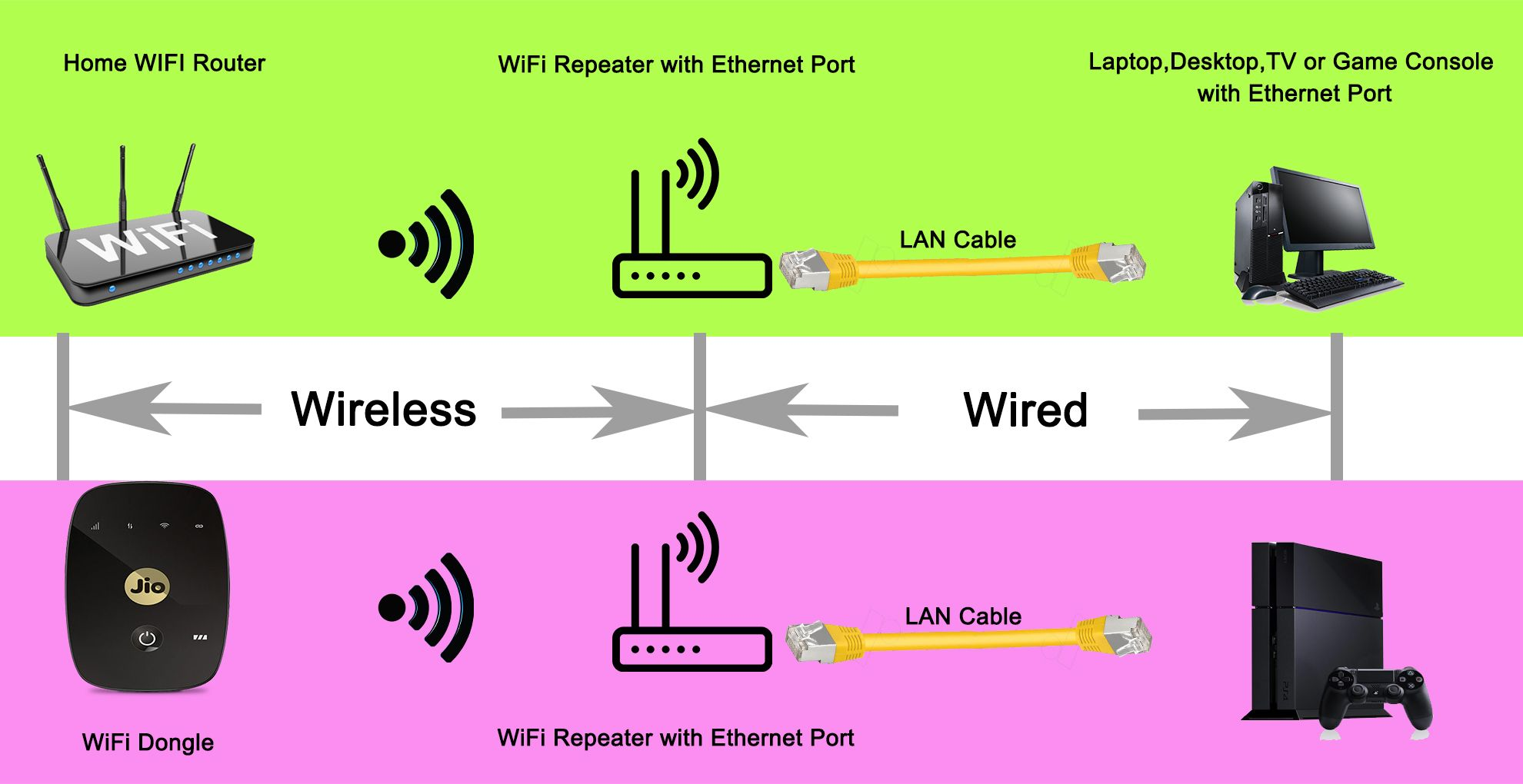 how to connect internet via lan