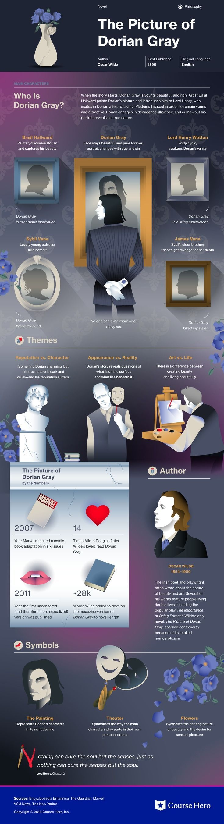 The Picture of Dorian Gray Study Guide | Book infographic ...
