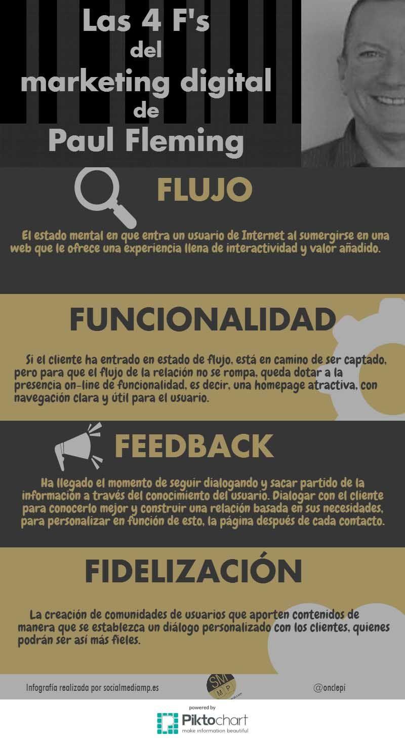 "Infografía de Manuel Pineda ""Social Media Amp"" sobre las 4F´s del Marketing"