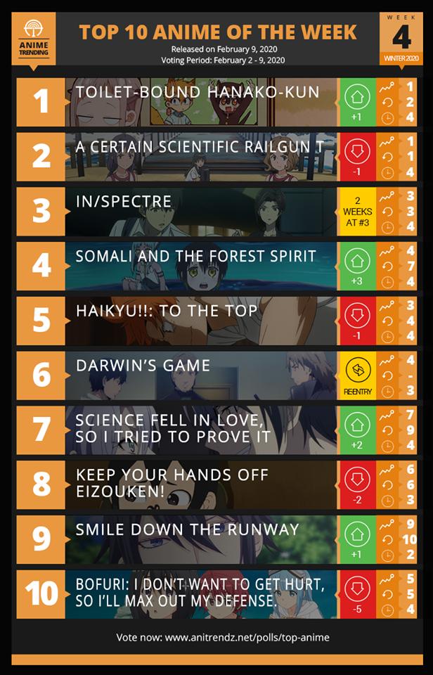 Bảng xếp hạng anime mùa đông 2020 Tuần 4 Quay về quỹ đạo