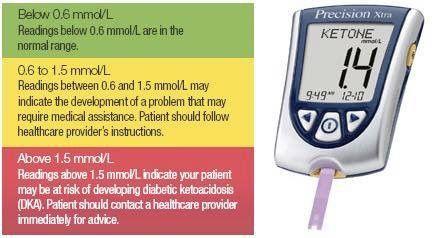 Aceton test diabetes
