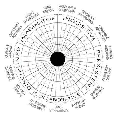Creativity Wheel