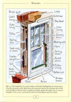 Window Parts Sash Windows And Window On Pinterest Window Restoration Sash Windows Window Repair