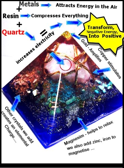 Orgone Energy The Most Powerful Energy On Earth Wilhelm Reich Orgonite Accumalator Scalar Pendant Orgonite Orgonite Pyramids Reiki Healing Crystals