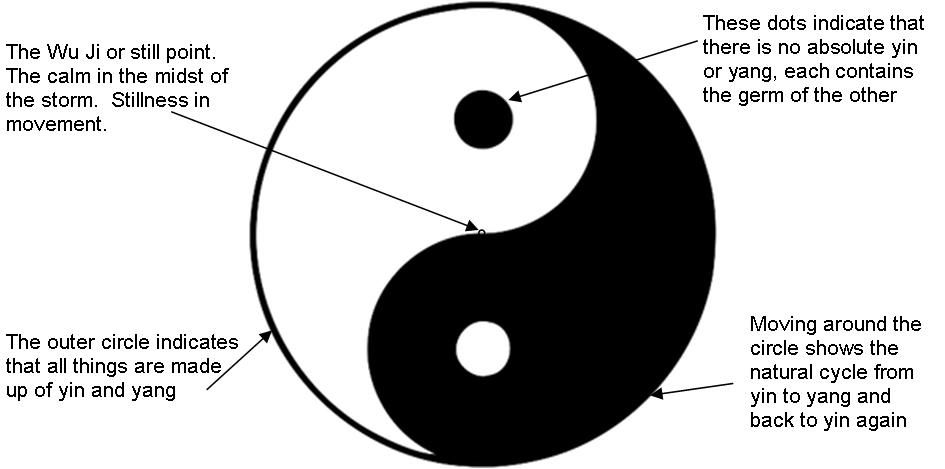 The Good And The Bad Means For Enlightenment The Black And White