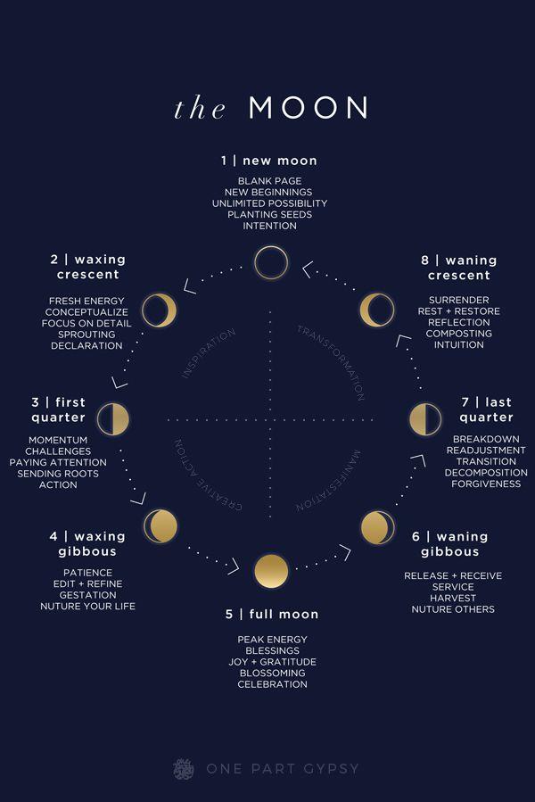 A comprehensive lunar guide describing each of the moon ...