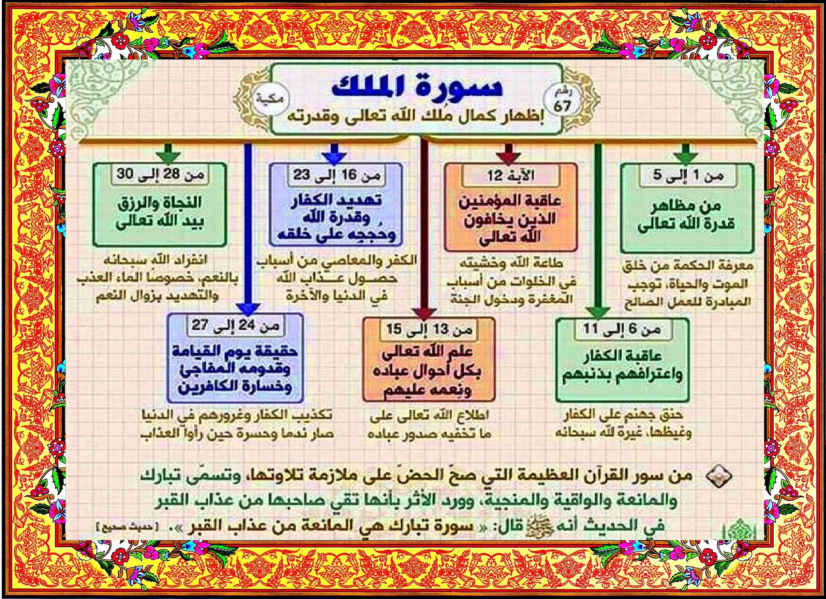 سورة الملك Learn Quran Quran Tafseer Quran Book