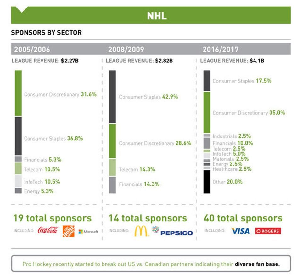Exclusive Infographics Show Nfl Mlb Nba And Nhl Sponsorship Growth Over Last Decade Nhl Mlb Sponsorship