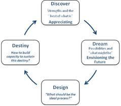 Mba thesis projects for appreciative inquiry