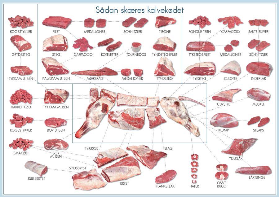 udskæring af oksekød