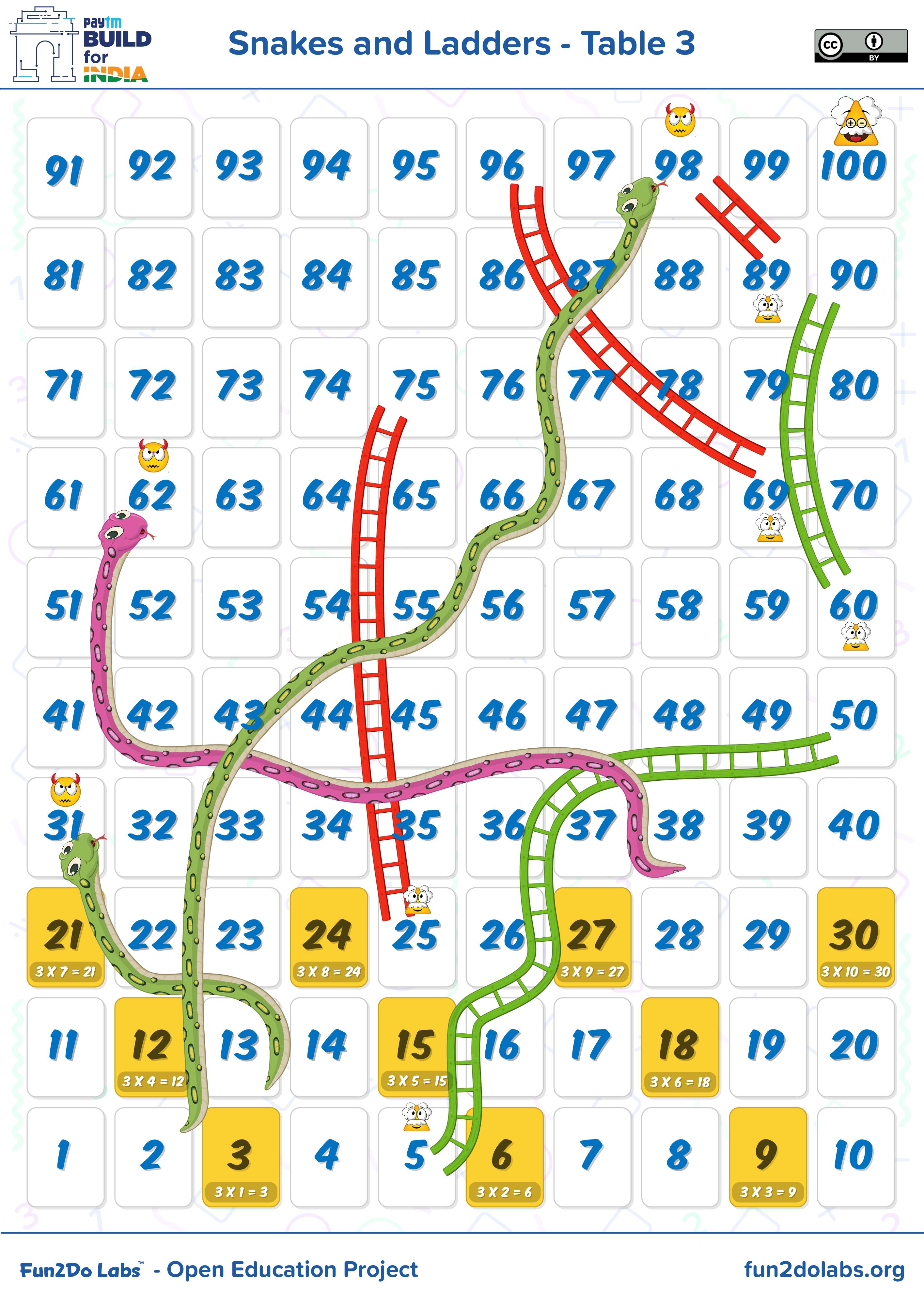 Multiplication Table Games How To Teach Math Table To Kids How To Teach Times Tables To Kids Multiplication Table Snakes And Ladders Teaching Multiplication