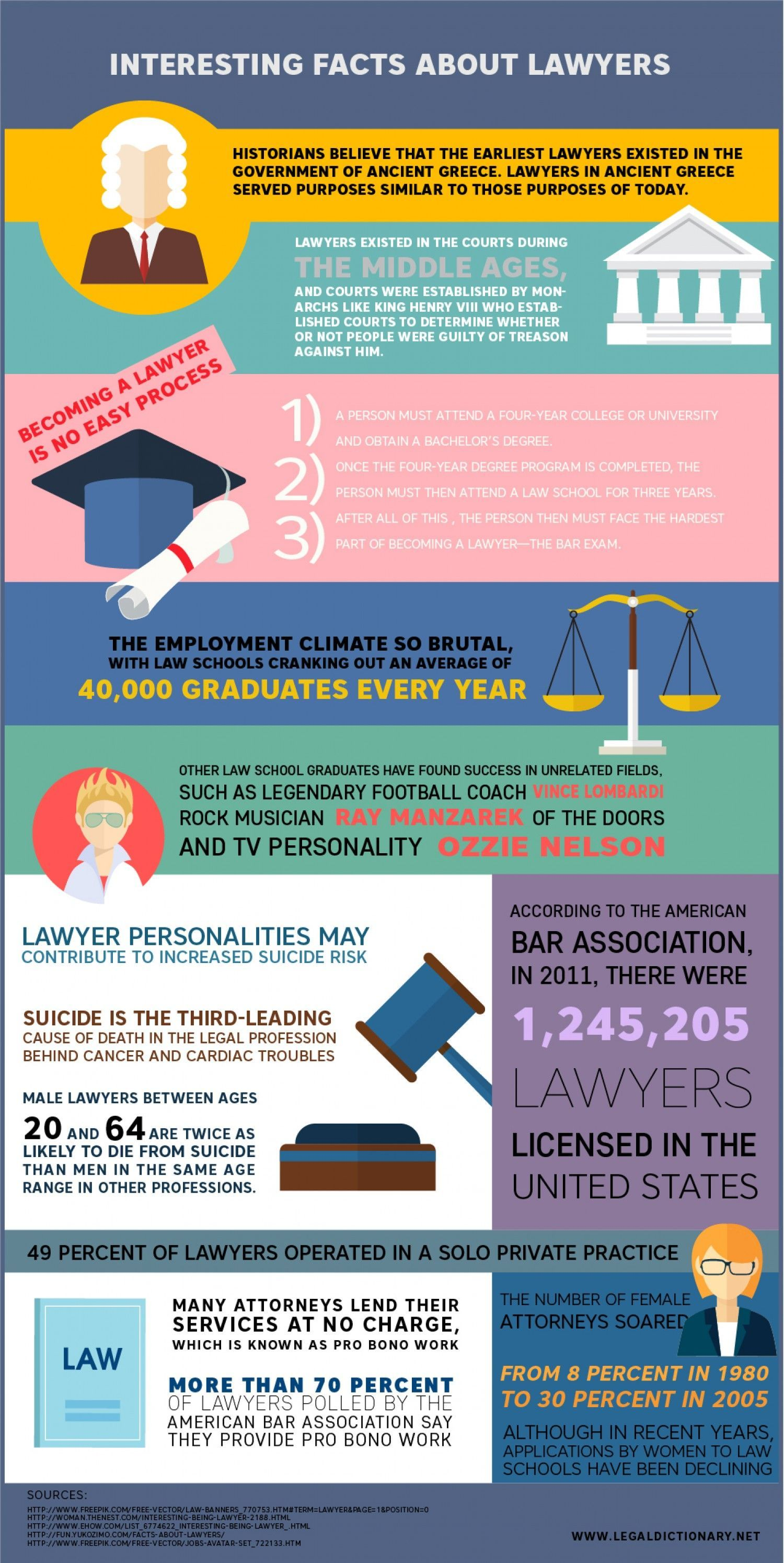 Interesting Facts About Lawyers Visual Ly 49 Of Lawyers Have