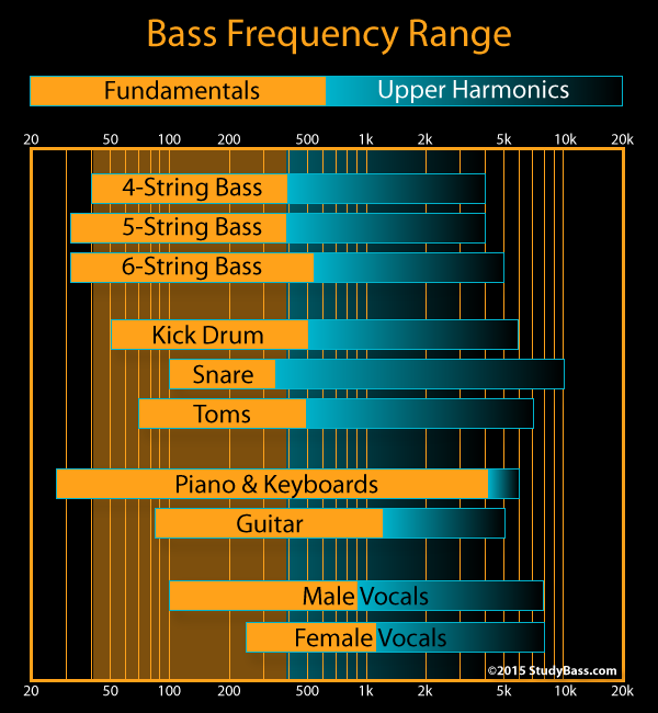 Frequency Range Of The Bass Bass Drum And Bass Frequencies