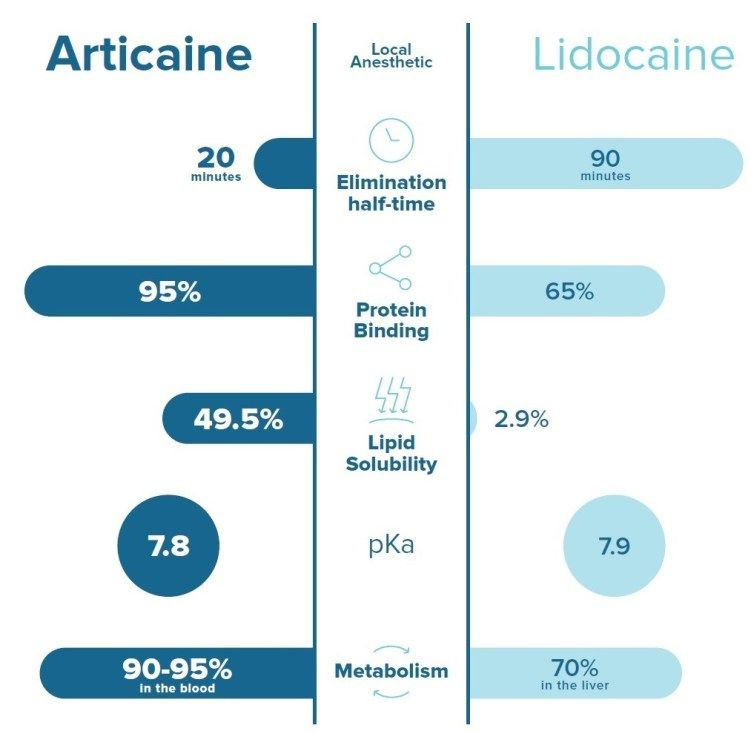ARTICAINE vs lidocaine dental anesthetic | Dentistry | Dental