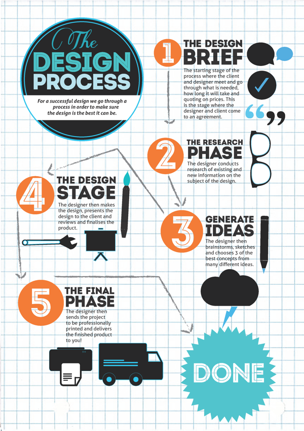 The Design Process Infographic On Behance Process Infographic Design Thinking Process Teaching Graphic Design