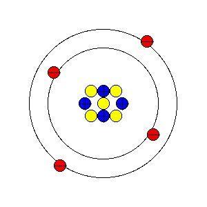Element Template Bohr Model Teaching Science Public School