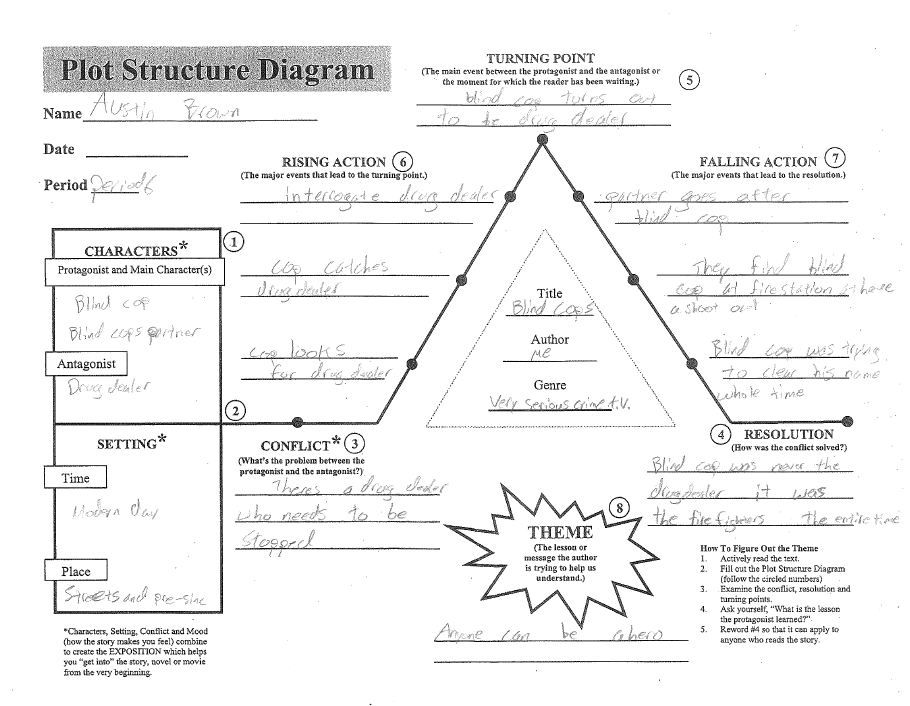 Make Up for Plot Structure Basics Day – Download and print two of ...