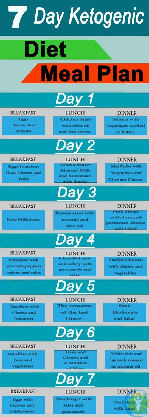 Ketogenic Diet – 7 Day Ketogenic Diet Meal Plan | Diäten, Kuchen und ...